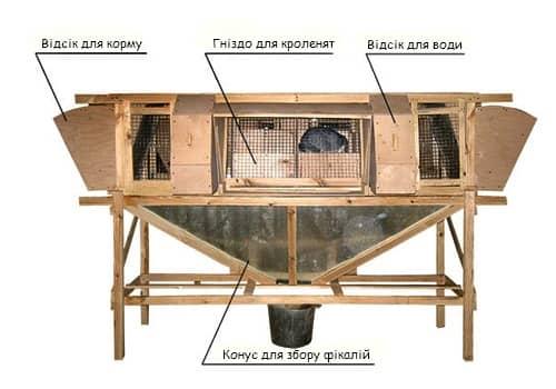 Схеми кліток для кролів