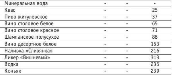 Скільки калорій в горілці    Кулінарія 58eb8d0ca34