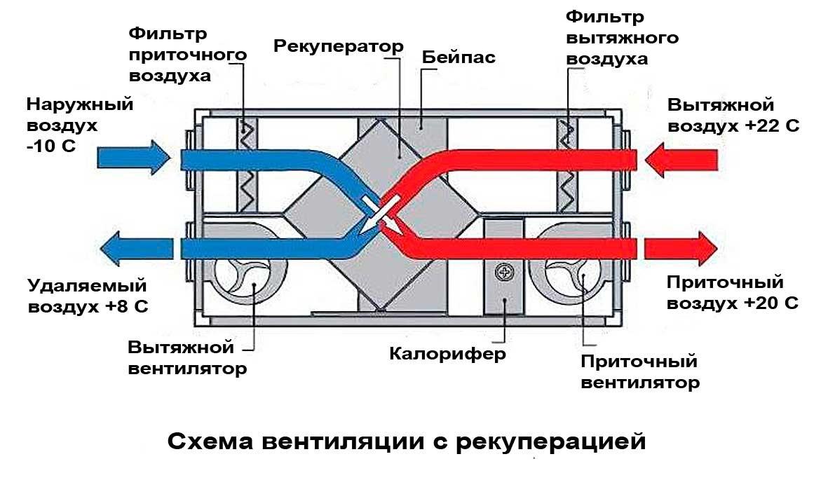 Роторный рекуператор воздуха своими руками 164