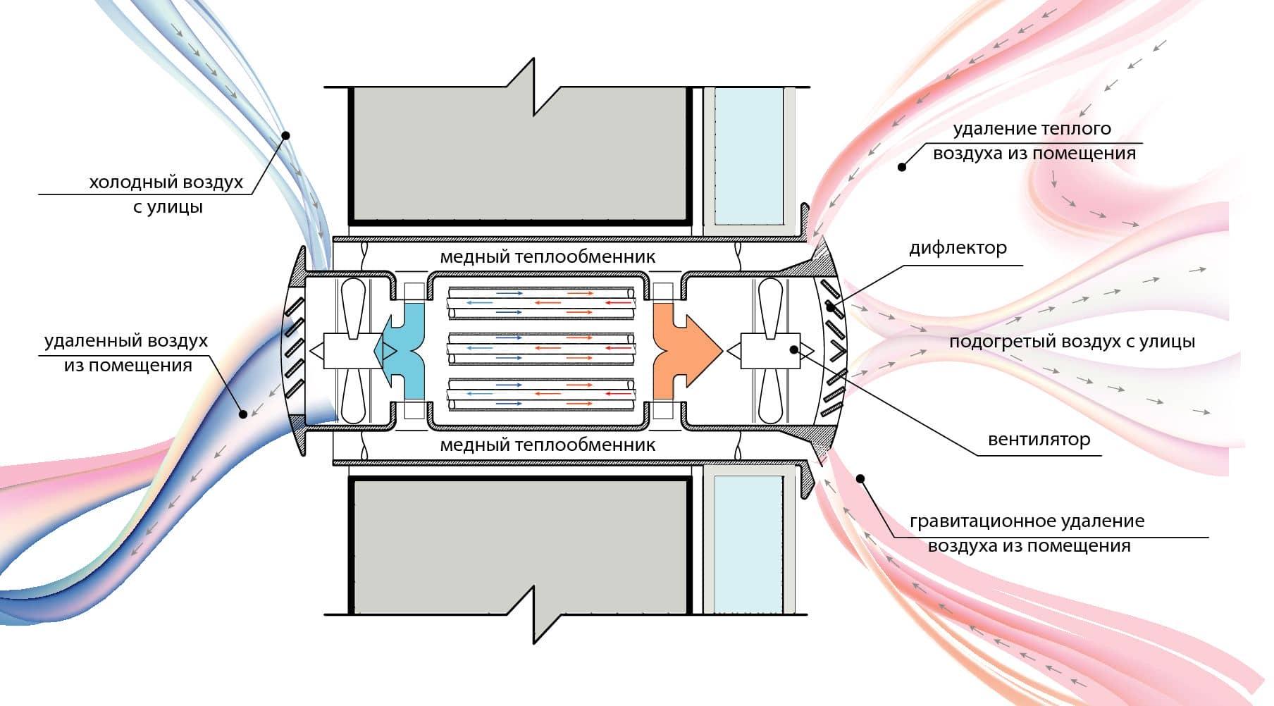Эффективный рекуператор воздуха своими руками - Инж. системы 30