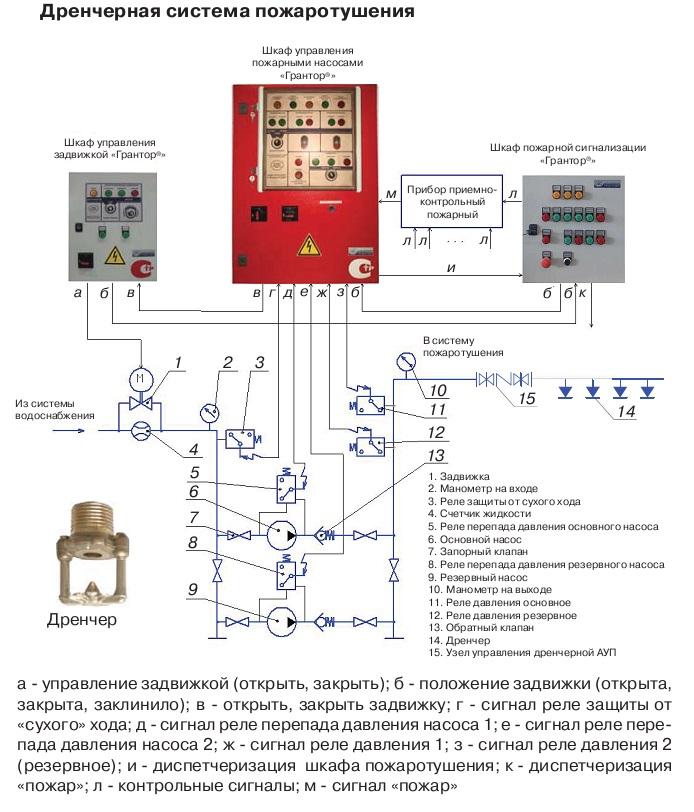 Схема управление пожарными насосами