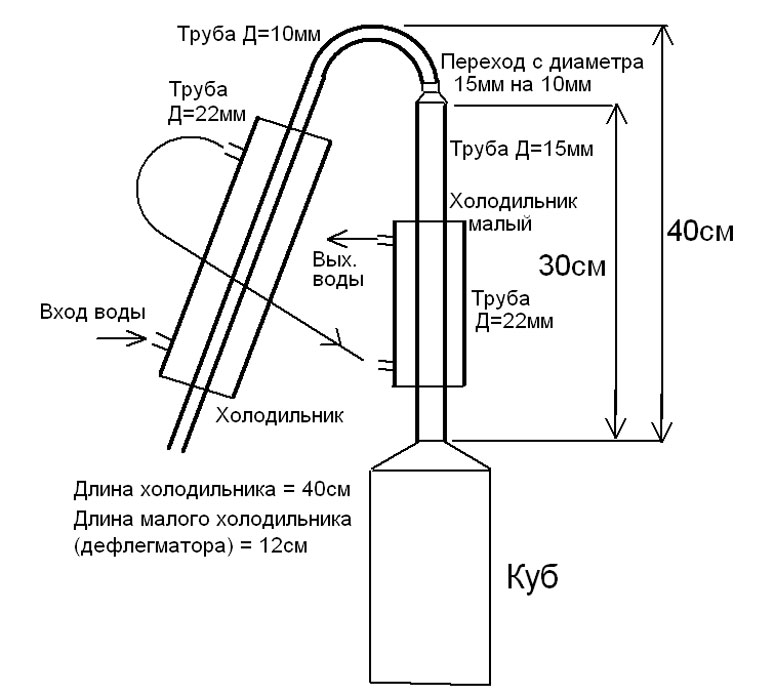 Правильный самогонный аппарат с дефлегматором схема