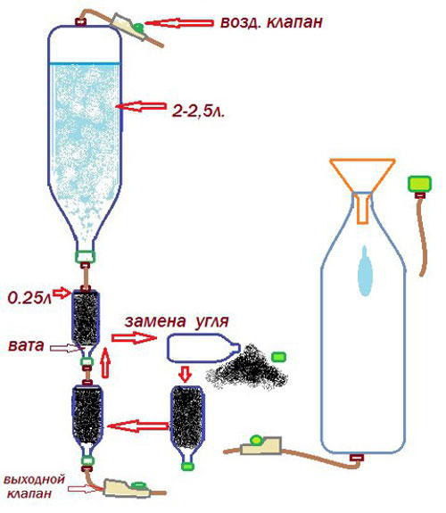 Как в домашних условиях сделать угольный фильтр для очистки самогона