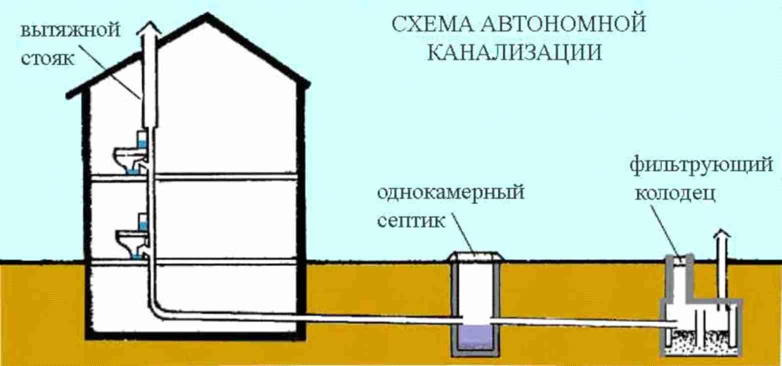 Схема переливной выгребной ямы