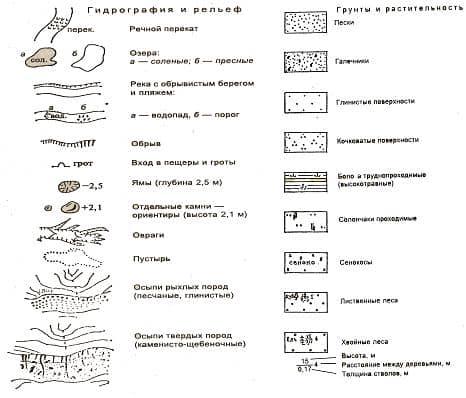 Умовні знаки на топографічній карті місцевості  основні види  09dfee5b553f7